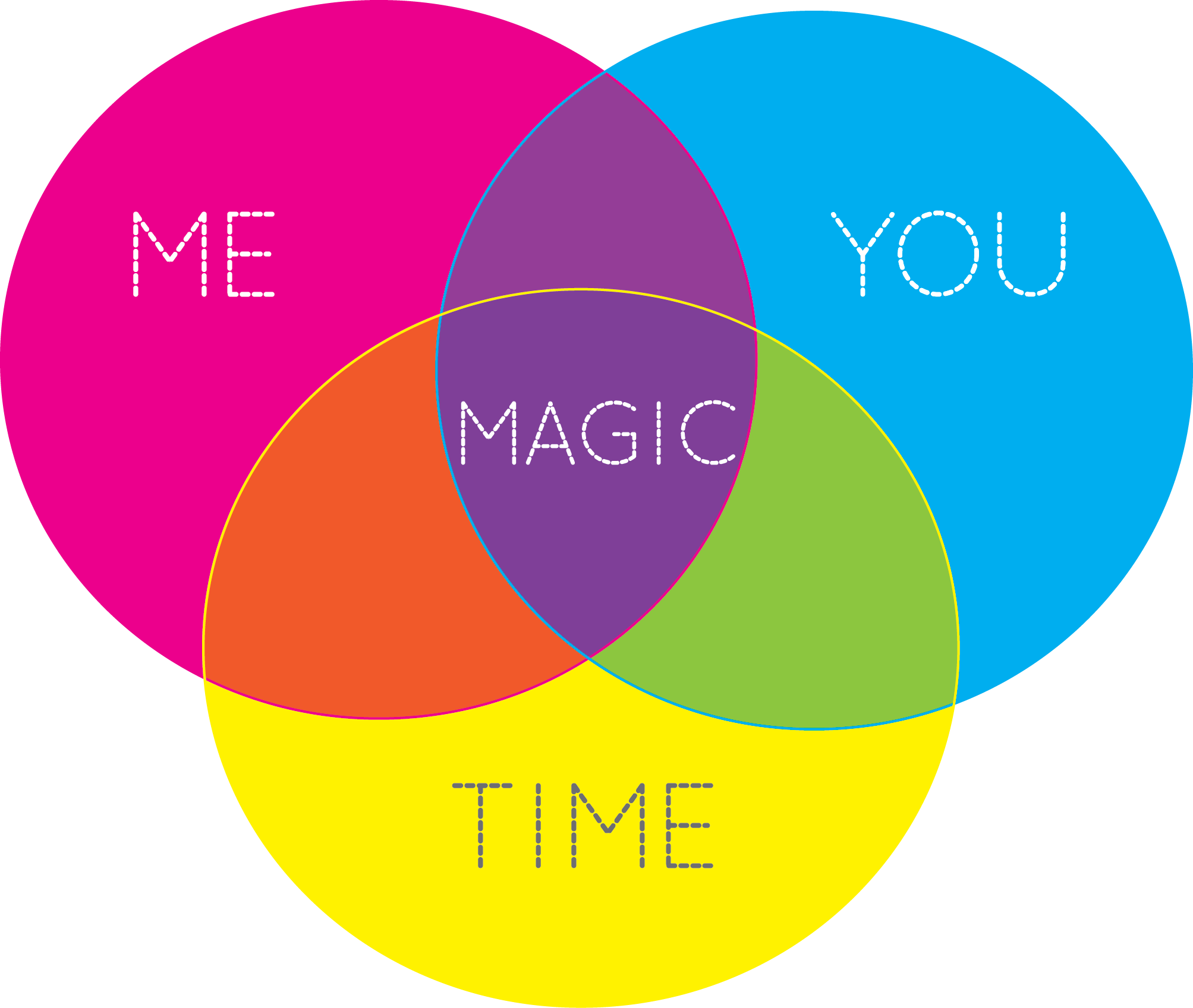 Hsing + You + Time = Magic. Hsing's Venn Diagram with You